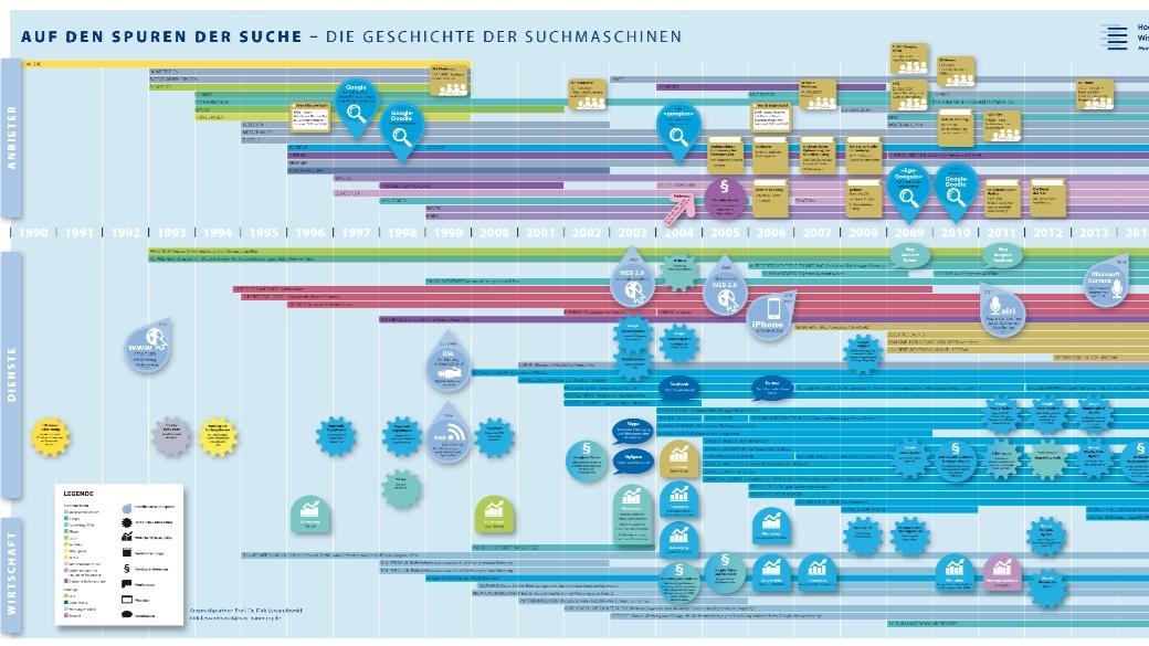 Poster zur Geschichte der Suchmaschinen